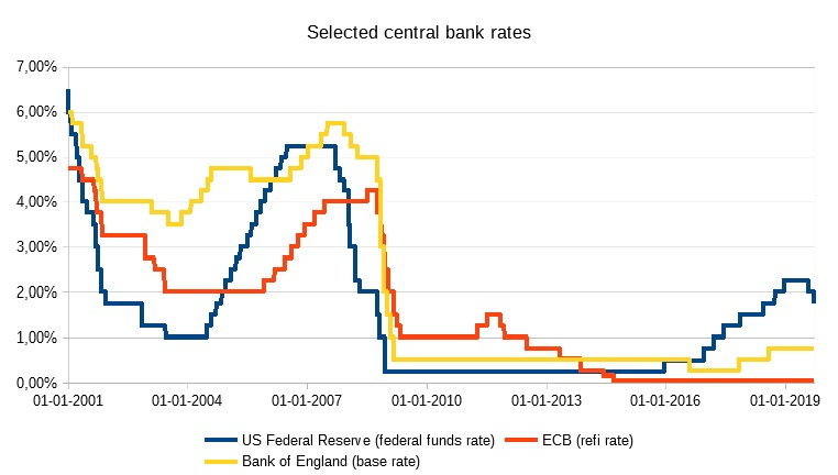Selected_central_bank_rates