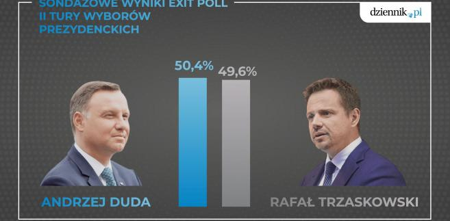 4568262-exit-poll-657-323